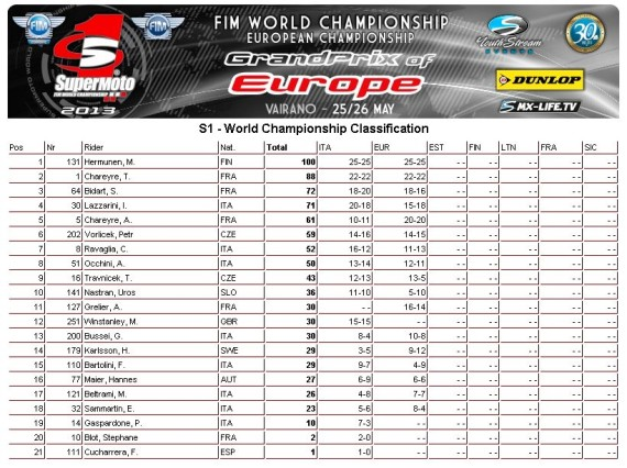 classement mondial supermoto 3