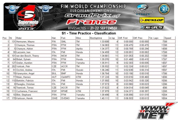 GP de France Qualifaction Mondial