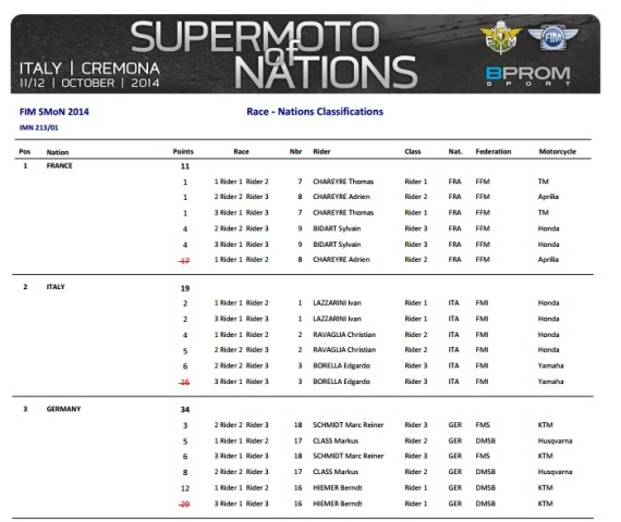 Supermotard des nations 2014 résultats