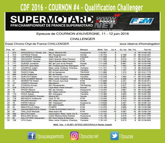 Cournon supermotard challenger qualification