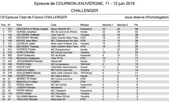Résultats round 4 cournon Challenger