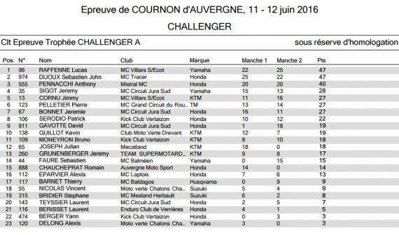Résultats round 4 cournon Challenger A