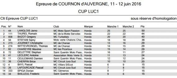 Résultats round 4 cournon Luc1 cup