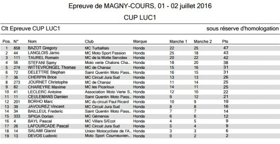 Luc1 cup honda magny cours