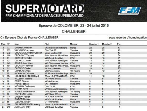 supermotard challenger colombier 2016