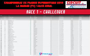 Résultats championnat de france supermotard 2018 Bresse